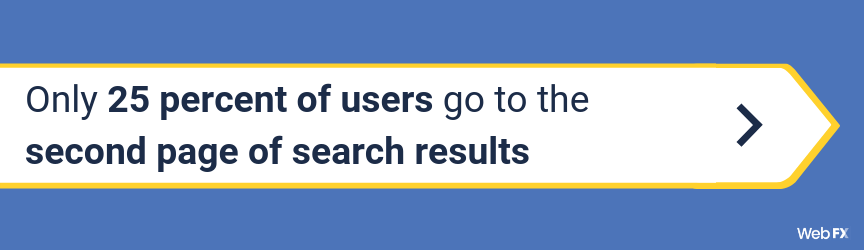 Only 25 percent of users go to the second page of search results