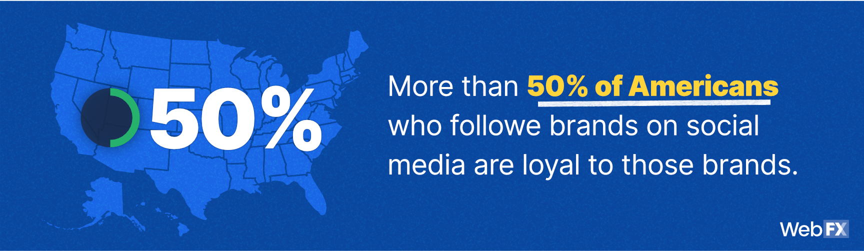 A statistic on brand loyalty and social media