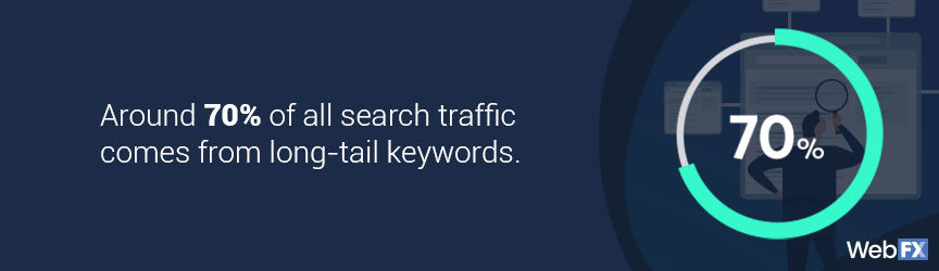 The amount of search traffic from long-tail keywords
