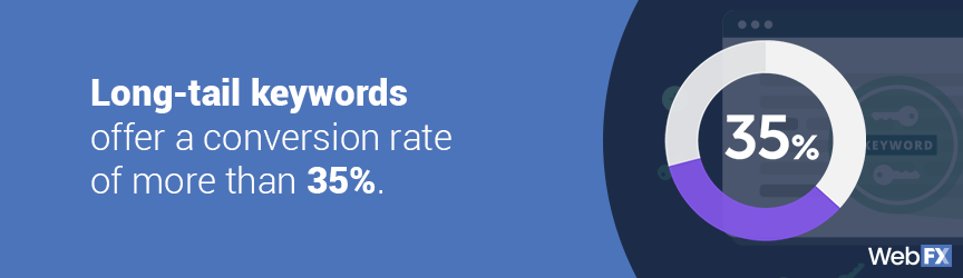 The average conversion rate of long-tail keywords