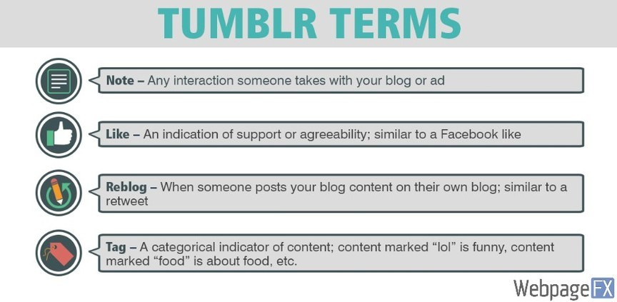 screenshot of tumblr infographic by webpagefs