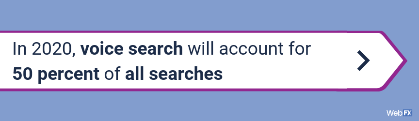 In 2020, voice search will account for 50 percent of all searches