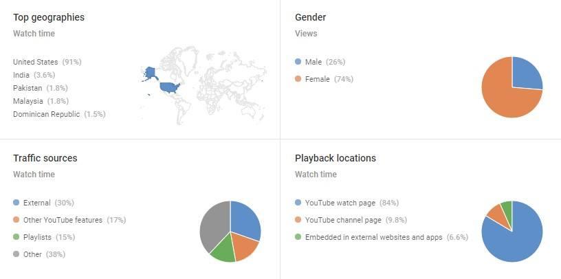 Video Marketing Analytics | WebFX