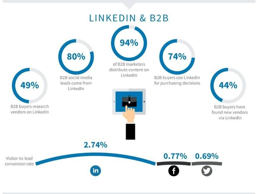 4 Lead Generation Strategies for LinkedIn