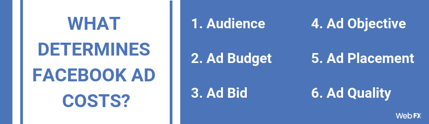 A list of the six factors that determine facebook advertising costs