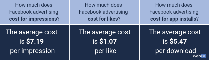 A list of FAQs for Facebook advertising costs