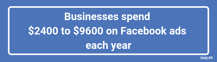 Businesses spend $2400 to $9600 on Facebook ads each year
