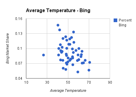 average temperature chart on bing