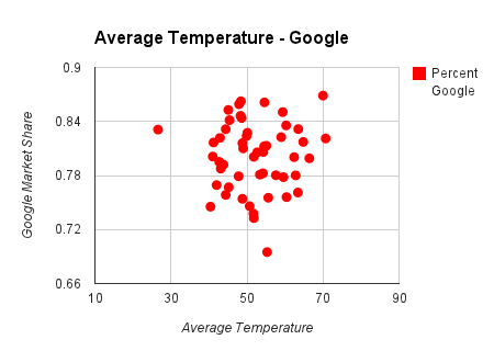 average temperature chart on google