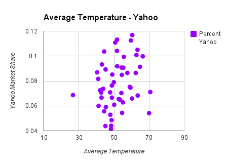 average temperature chart on yahoo