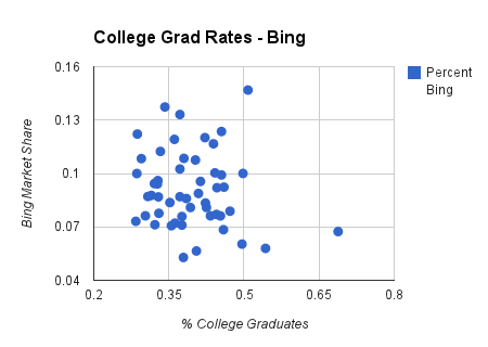 college grad rates chart on bing