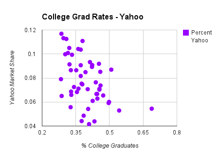 college grad rates chart on yahoo