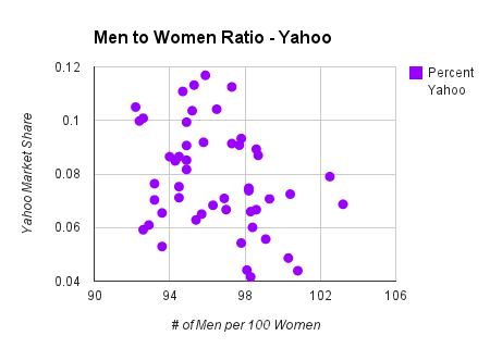 gender chart on yahoo