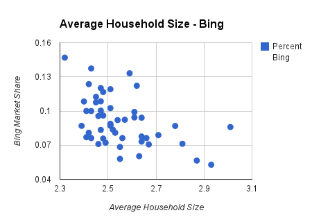 household size chart on bing