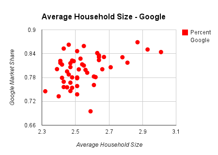 household size chart on google