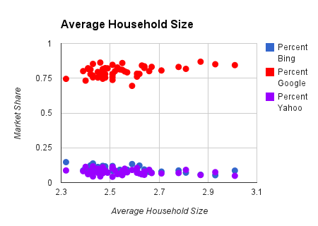 household size chart