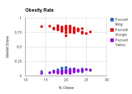 obesity rate chart