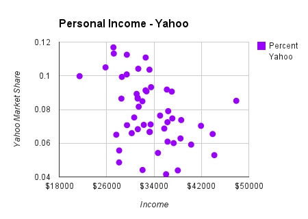 personal income chart on yahoo