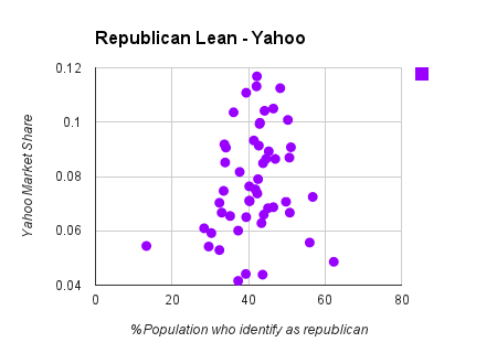republican chart on yahoo