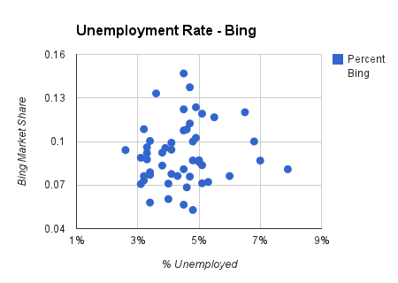 unemployment rate chart in bing