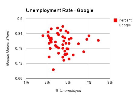 unemployment rate chart in google